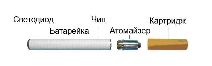 Электронная сигарета состав